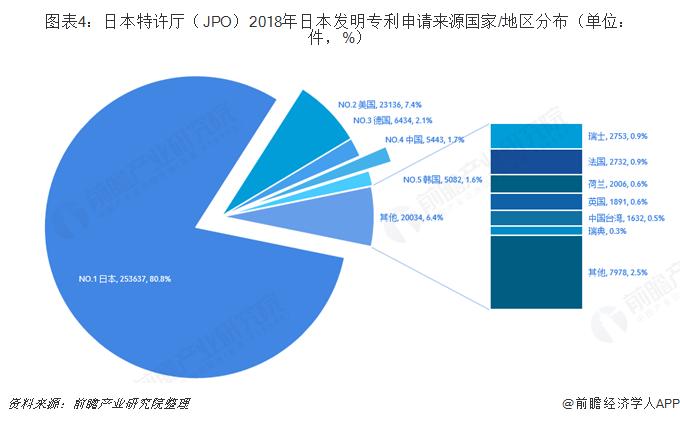 图表4:日本特许厅(JPO)2018年日本发明专利申请来源国家/地区分布(单位:件,%)