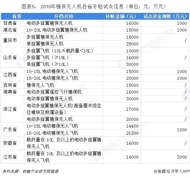 图表5: 2018年植保无人机各省补贴试点信息(单位:元,万元)