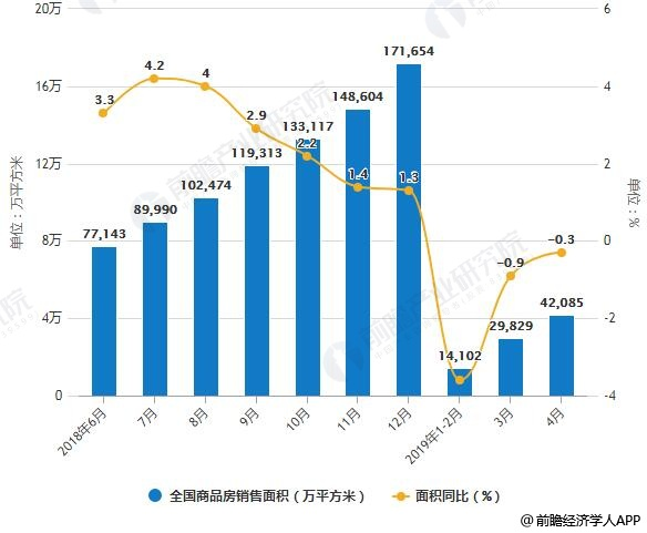 2018-2019年4月全国商品房销售面积、销售金额统计及增长情况