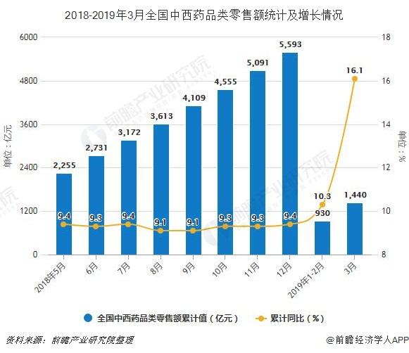 2018-2019年3月全国中西药品类零售额统计及增长情况