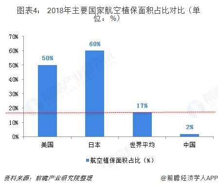 图表4: 2018年主要国家航空植保面积占比对比(单位:%)