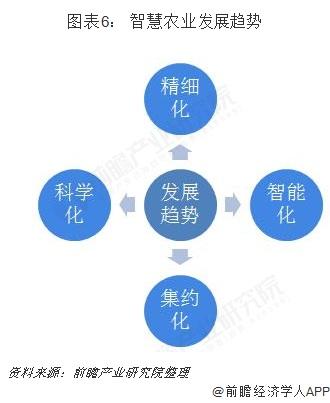图表6: 智慧农业发展趋势