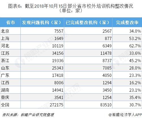 图表6:截至2018年10月15日部分省市校外培训机构整改情况(单位:家)