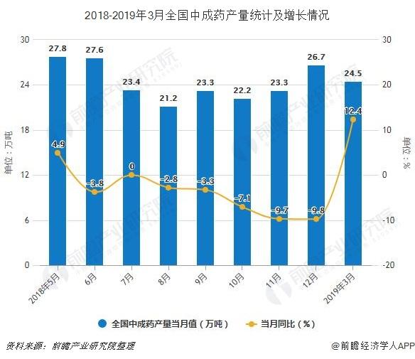 2018-2019年3月全国中成药产量统计及增长情况