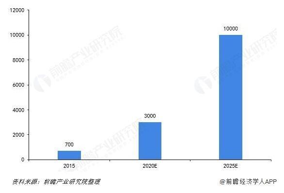 图表:2015-2025年中国咖啡产业规模及预测(单位:亿元)