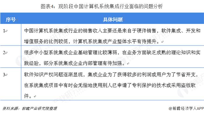 图表4:现阶段中国计算机系统集成行业面临的问题分析