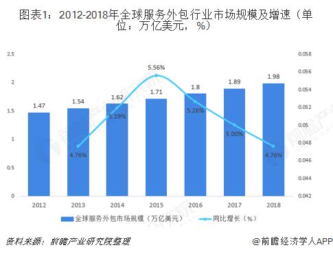 图表1:2012-2018年全球服务外包行业市场规模及增速(单位:万亿美元,%)