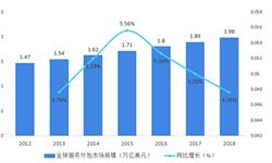 2018年供应链管理服务行业全球市场规模与发展趋势 BPO所占份额不断提升【组图】