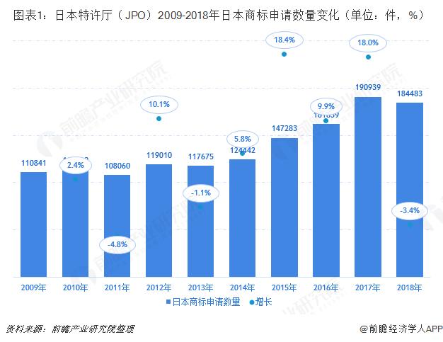 图表1:日本特许厅(JPO)2009-2018年日本商标申请数量变化(单位:件,%)