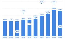 日本特许厅(JPO)2019:日本商标申请授权数量继续上涨,马德里体系商标申请增速位居前列