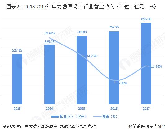 图表2:2013-2017年电力勘察设计行业营业收入(单位:亿元,%)