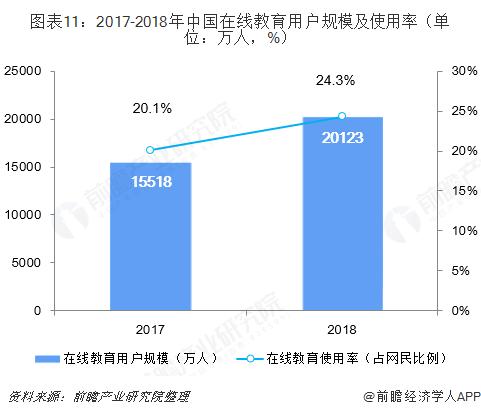 图表11:2017-2018年中国在线教育用户规模及使用率(单位:万人,%)