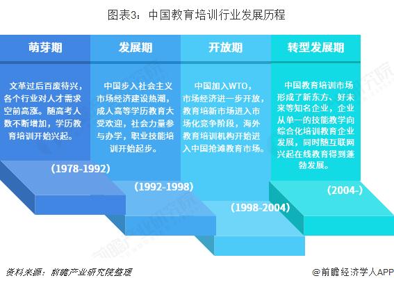 图表3:中国教育培训行业发展历程