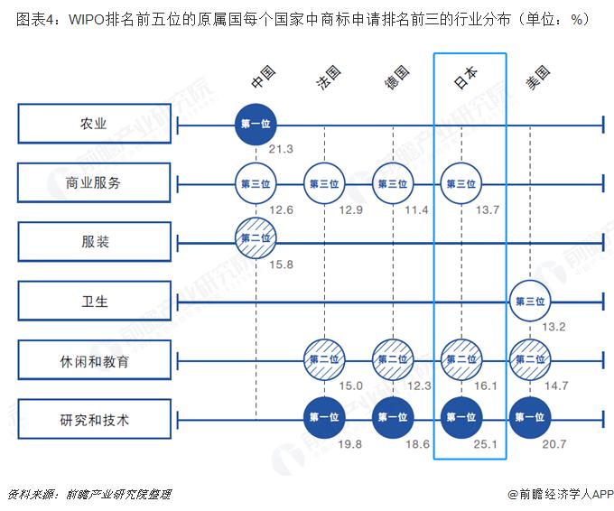 图表4:WIPO排名前五位的原属国每个国家中商标申请排名前三的行业分布(单位:%)