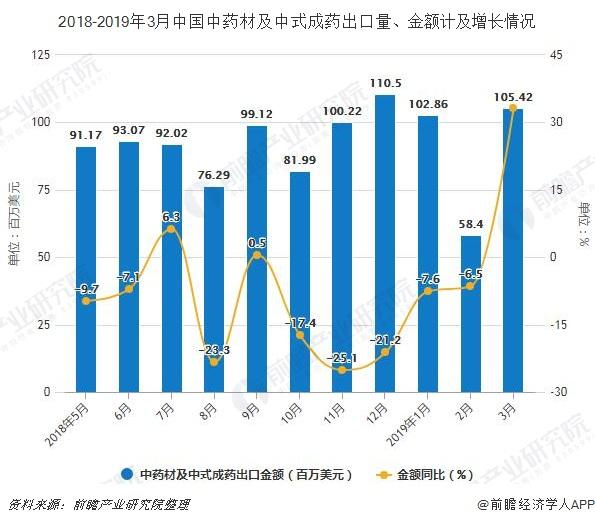 2018-2019年3月中国中药材及中式成药出口量、金额计及增长情况