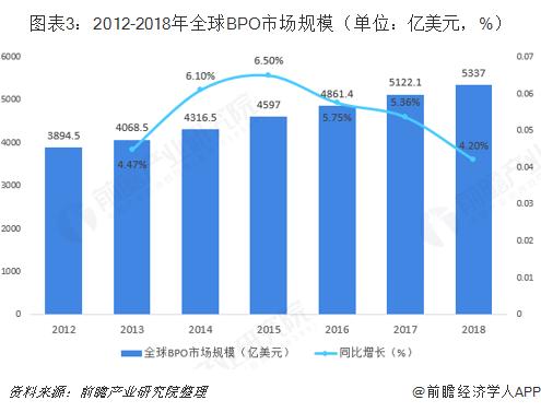 图表3:2012-2018年全球BPO市场规模(单位:亿美元,%)