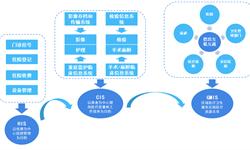 2018年中国计算机系统集成市场需求分析与发展趋势 国内已有众多系统集成厂商布局<em>医疗</em><em>信息化</em>行业【组图】