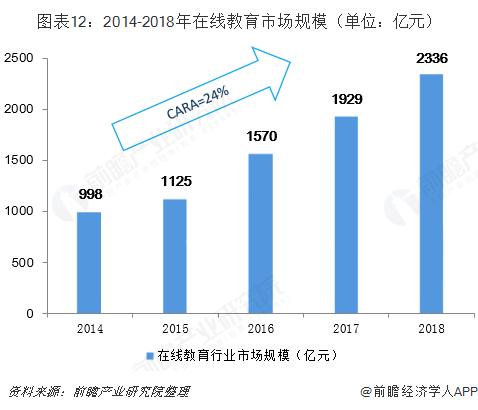 图表12:2014-2018年在线教育市场规模(单位:亿元)