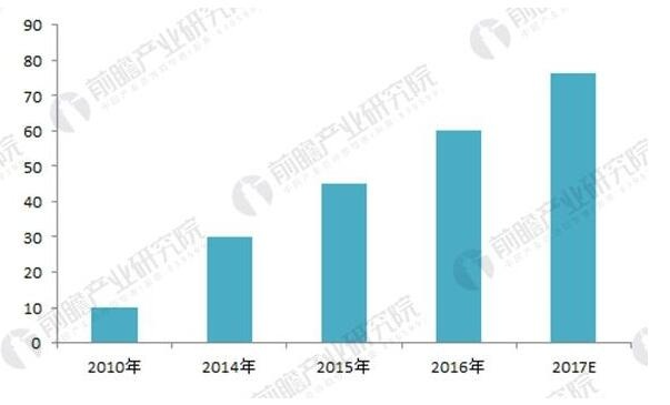 图表:2010-2017年中国分子诊断市场规模及预测(单位:医院)