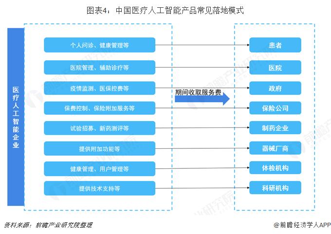 图表4:中国医疗人工智能产品常见落地模式