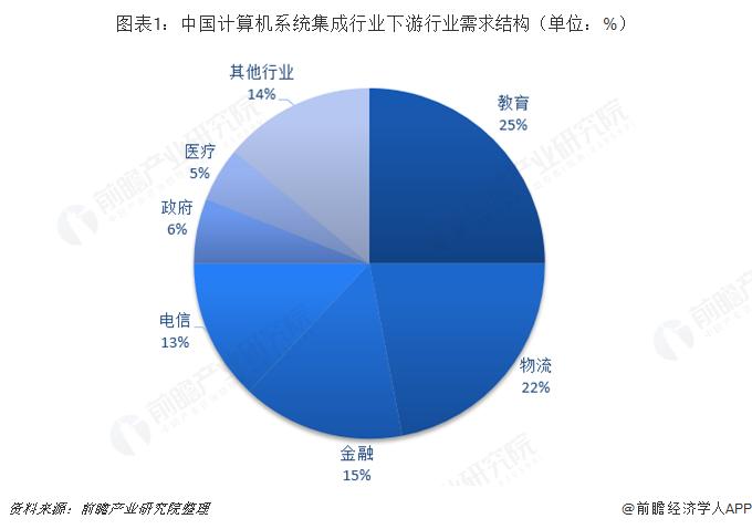 图表1:中国计算机系统集成行业下游行业需求结构(单位:%)