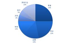 2018年中国计算机系统集成行业发展概述与市场趋势 行业快速发展的同时也面临着一些问题【组图】