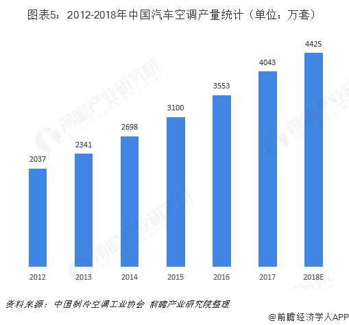 图表5:2012-2018年中国汽车空调产量统计(单位:万套)