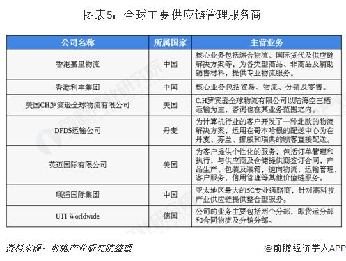 图表5:全球主要供应链管理服务商