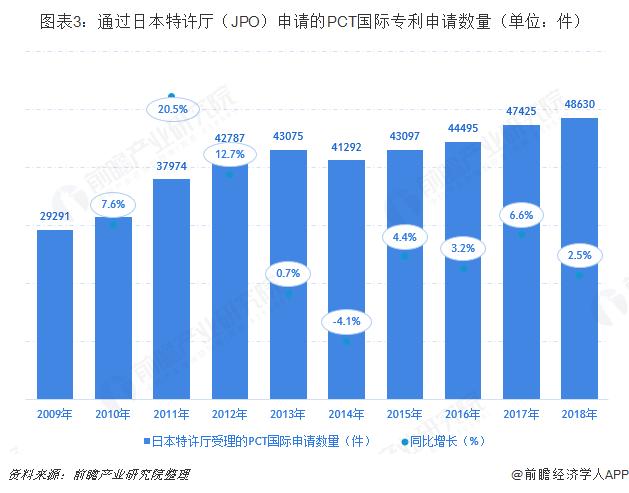 图表3:通过日本特许厅(JPO)申请的PCT国际专利申请数量(单位:件)