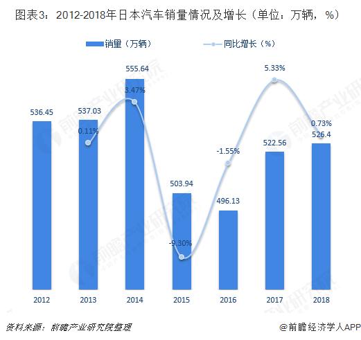图表3:2012-2018年日本汽车销量情况及增长(单位:万辆,%)