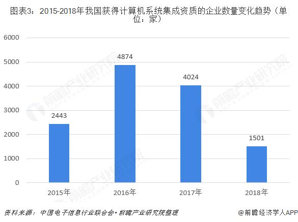 图表3:2015-2018年我国获得计算机系统集成资质的企业数量变化趋势(单位:家)