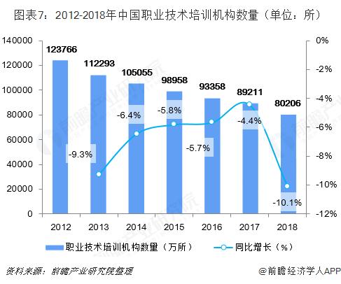 图表7:2012-2018年中国职业技术培训机构数量(单位:所)
