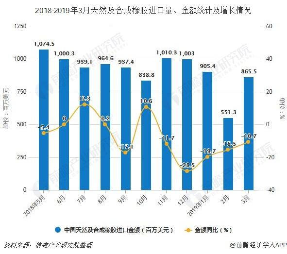 2018-2019年3月天然及合成橡胶进口量、金额统计及增长情况