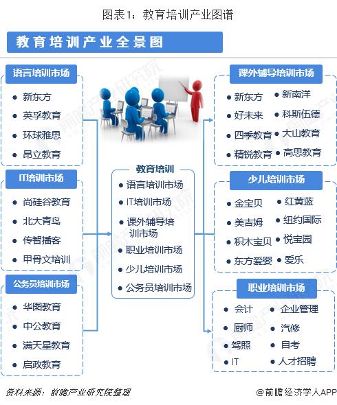 图表1:教育培训产业图谱