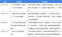 2018年中国医疗人工<em>智能</em>市场现状与发展趋势 极少数企业真正走进商业模式【组图】