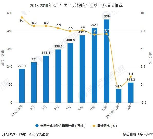 2018-2019年3月全国合成橡胶产量统计及增长情况