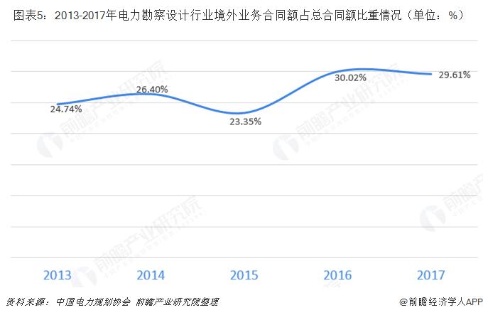 图表5:2013-2017年电力勘察设计行业境外业务合同额占总合同额比重情况(单位:%)