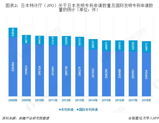 图表2:日本特许厅(JPO)关于日本发明专利申请数量及国际发明专利申请数量的统计(单位:件)