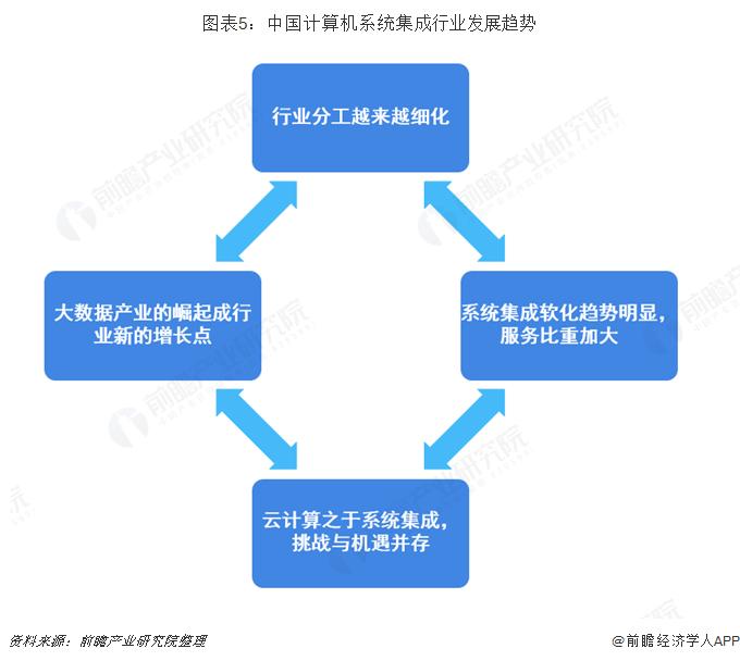 图表5:中国计算机系统集成行业发展趋势