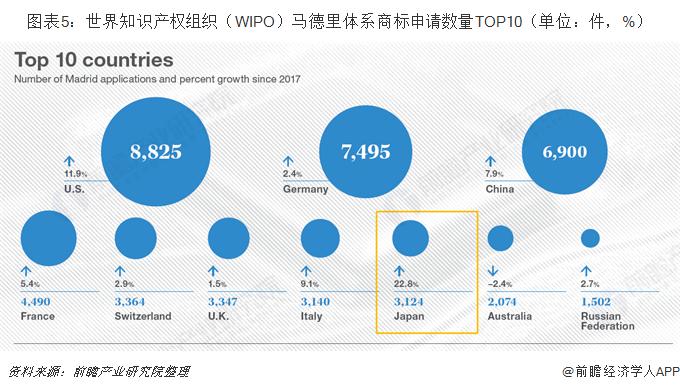 图表5:世界知识产权组织(WIPO)马德里体系商标申请数量TOP10(单位:件,%)