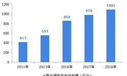 2018年中国复合调味品行业发展现状和市场前景分析,市场规模已破千亿【组图】