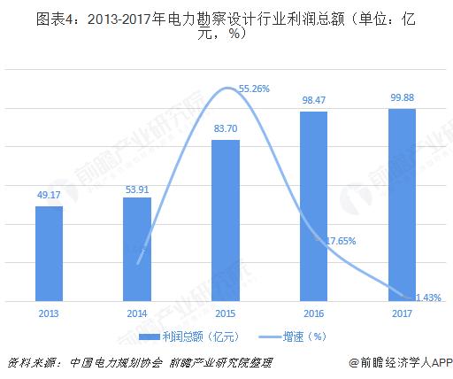 图表4:2013-2017年电力勘察设计行业利润总额(单位:亿元,%)