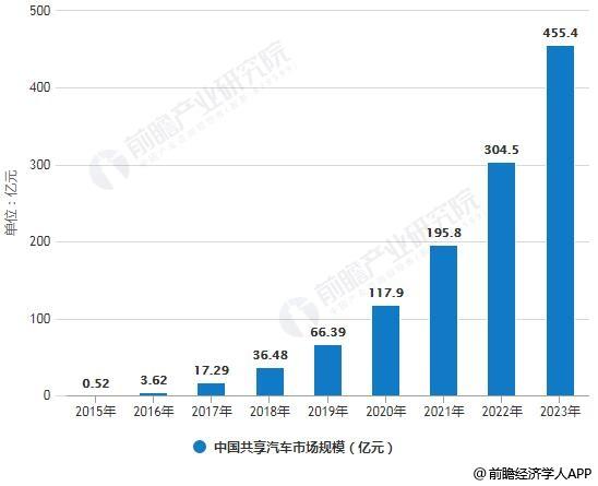 2015-2023年中国共享汽车市场规模统计情况及预测