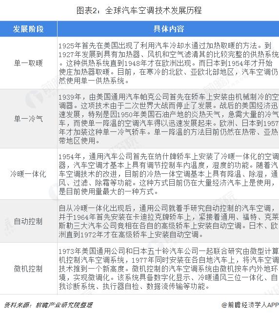 图表2:全球汽车空调技术发展历程