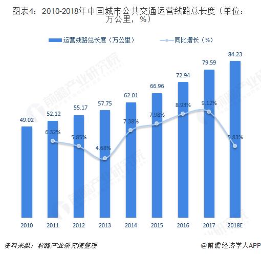图表4:2010-2018年中国城市公共交通运营线路总长度(单位:万公里,%)