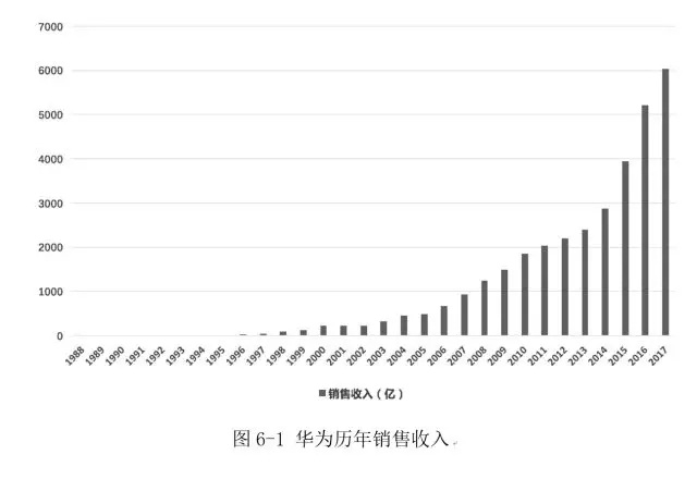 华为变革史(上篇)丨3.5万字华为成长全景案例,必读!