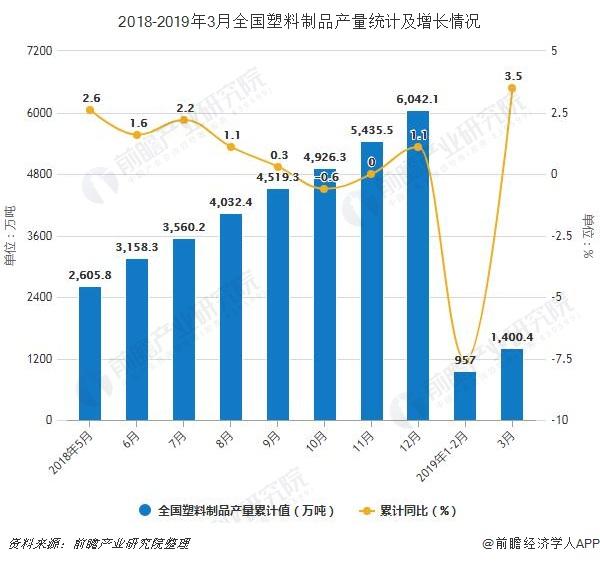 2018-2019年3月全国塑料制品产量统计及增长情况