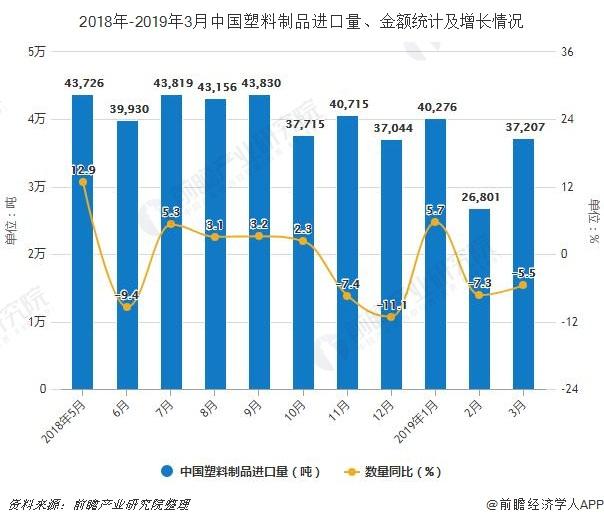 2018年-2019年3月中国塑料制品进口量、金额统计及增长情况