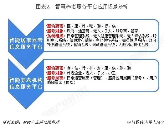 图表2: 智慧养老服务平台应用场景分析