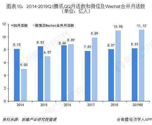 图表10:2014-2019Q1腾讯QQ月活数和微信及Wechat合并月活数(单位:亿人)
